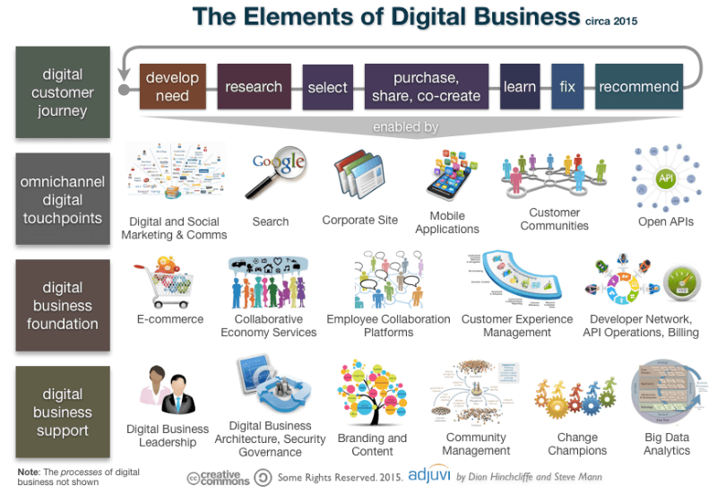 What is Digital Business and why it matters?