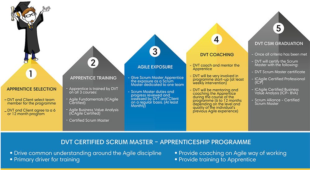 The Dvt Certified Scrum Master Apprenticeship Program